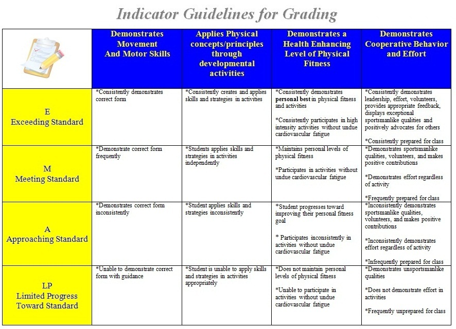 Indicator Guidleines for Grading