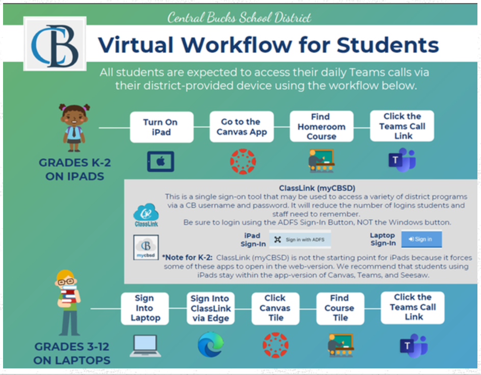 Virtual Workflow for Students