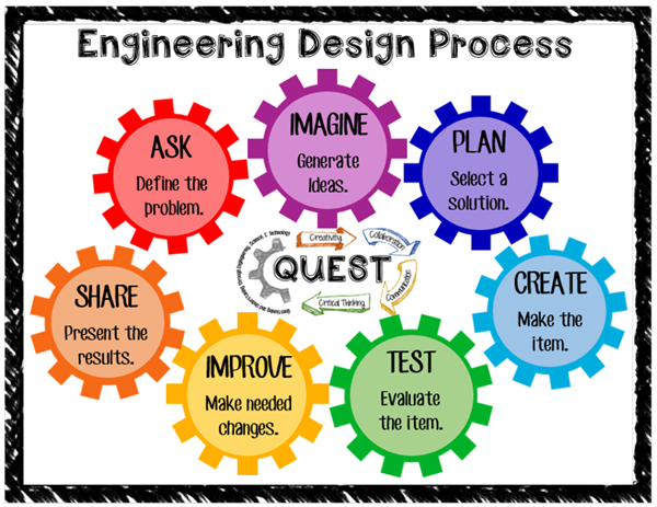 Augustine Bridget The Engineering Design Process
