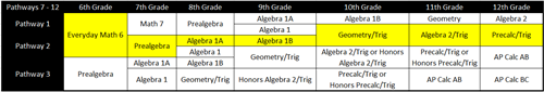 Secondary Math Pathways