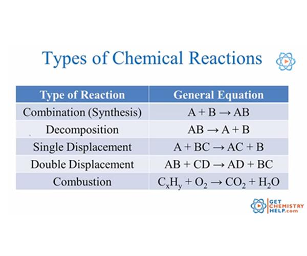 Fedell Dylan Honors Chemistry – Classification of Chemical Reactions Worksheet